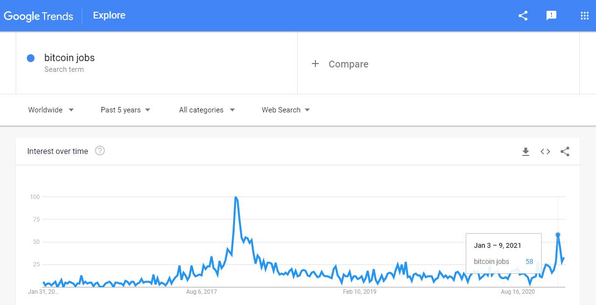 Search Bitcoin Jobs Five Years