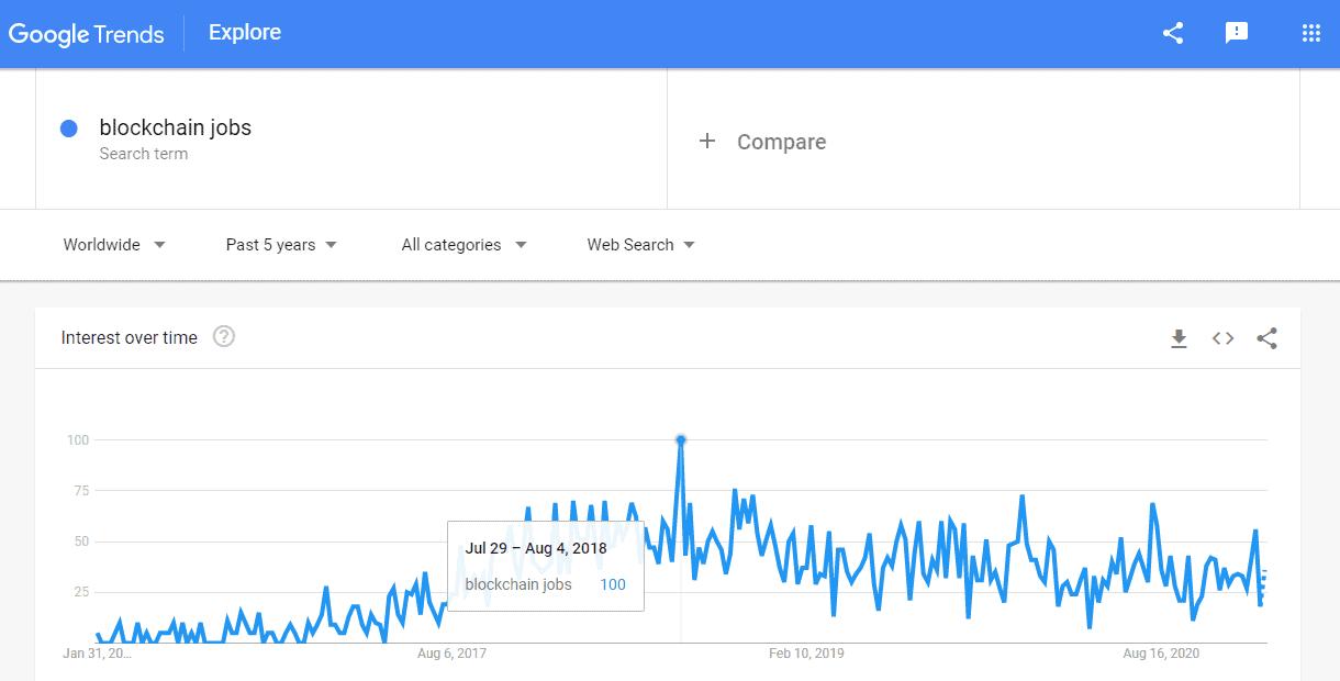 Search Blockchain Jobs Five Years