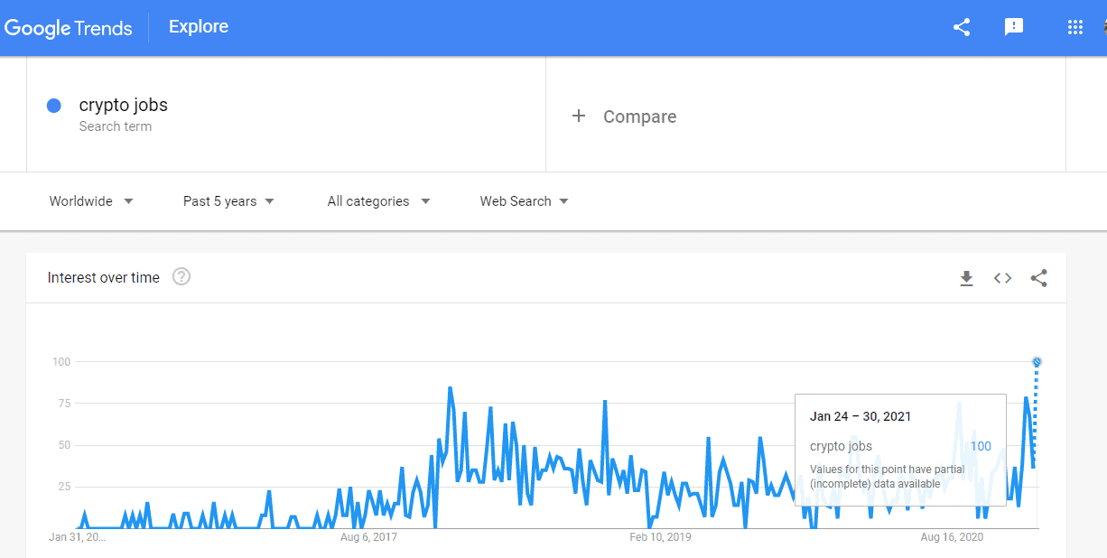 Search Crypto Jobs Five Years