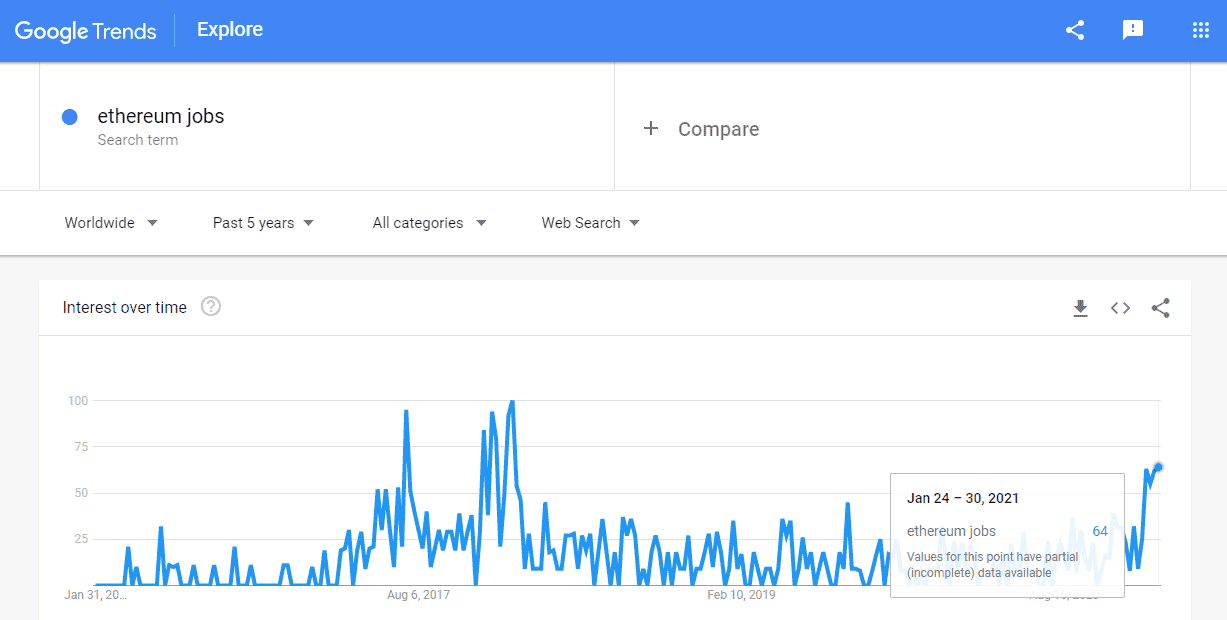 Search Ethereum Jobs Five Years